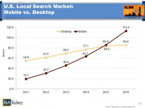 Mobile Search to surpass desktop
